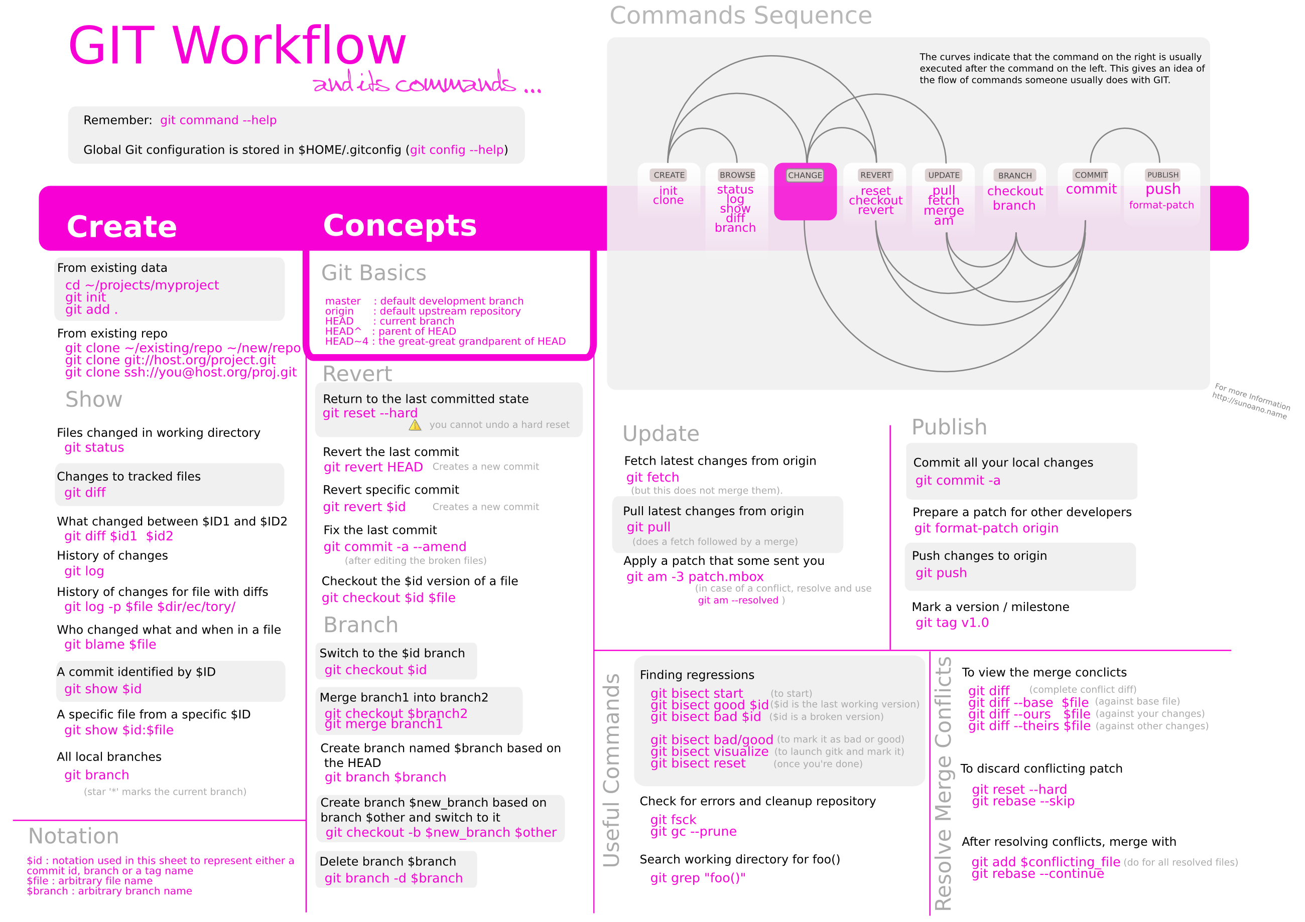 Git workflow and cheat sheet.png