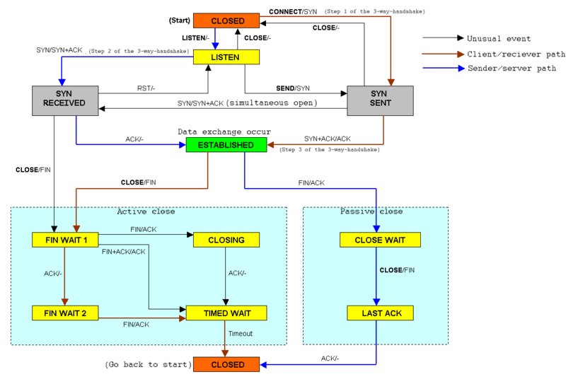 800px-TCP state diagram.png