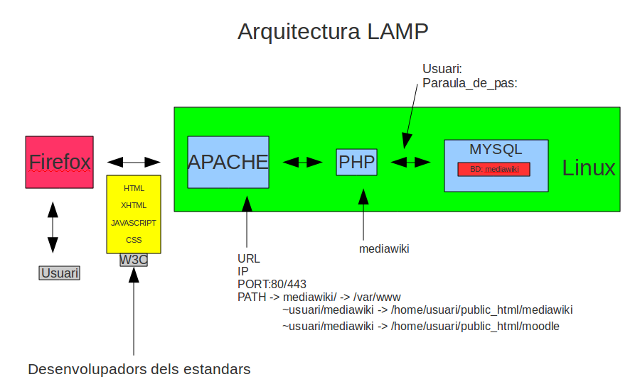 Arquitectura lamp.png